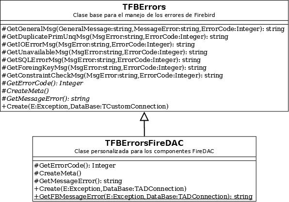 UML post errors
